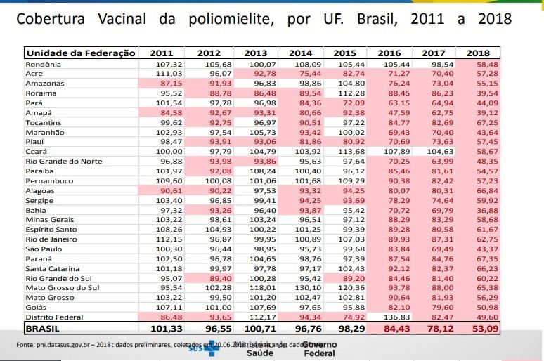 cobertura vacinal
